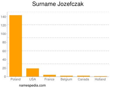 Surname Jozefczak