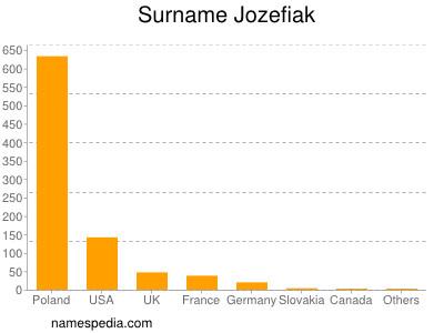 Surname Jozefiak