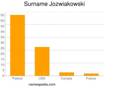 Surname Jozwiakowski