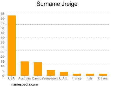 Surname Jreige
