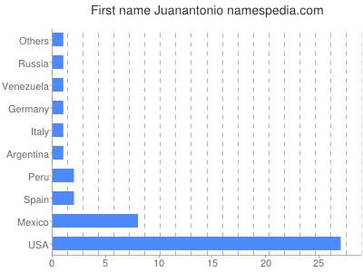Given name Juanantonio
