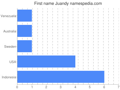 Given name Juandy