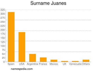 Surname Juanes
