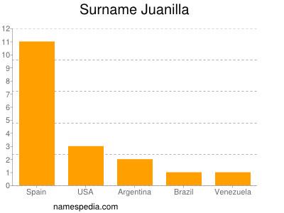 Surname Juanilla