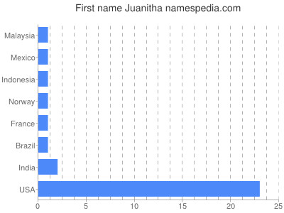 Given name Juanitha