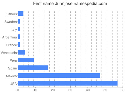 Given name Juanjose