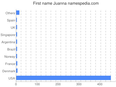 Given name Juanna