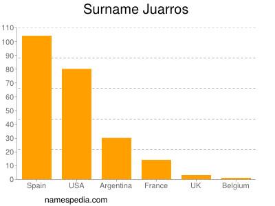Surname Juarros