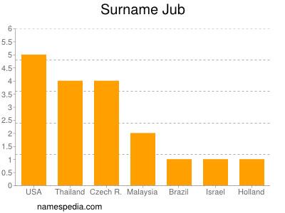Surname Jub