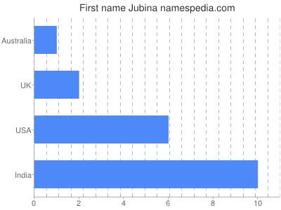 Given name Jubina