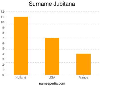 Surname Jubitana