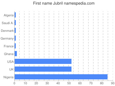 Given name Jubril
