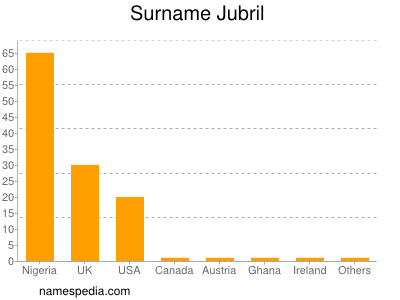 Surname Jubril