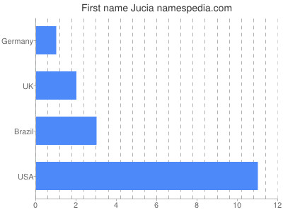 Given name Jucia