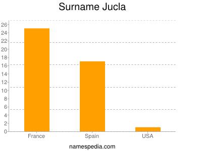 Surname Jucla