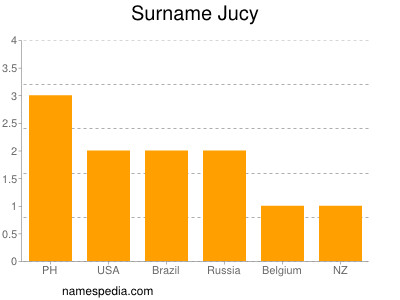 Surname Jucy