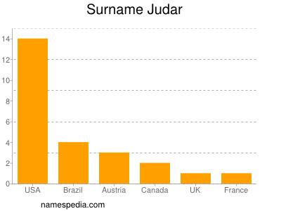 Surname Judar