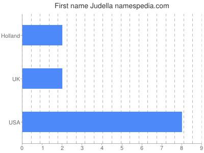 Given name Judella