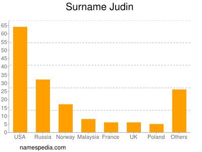 Surname Judin