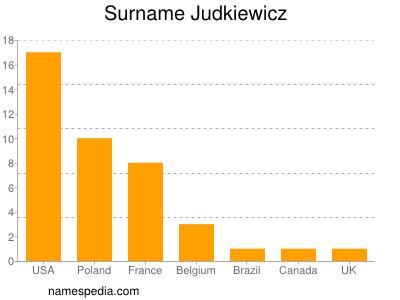 Surname Judkiewicz