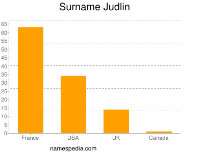 Surname Judlin