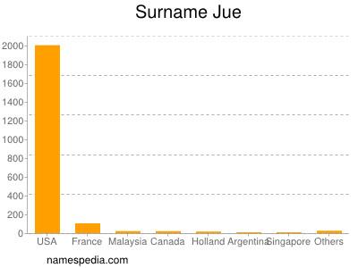 Surname Jue