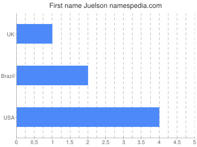 Given name Juelson