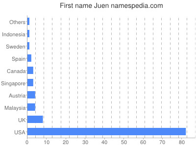 Given name Juen