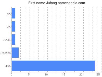 Given name Jufang