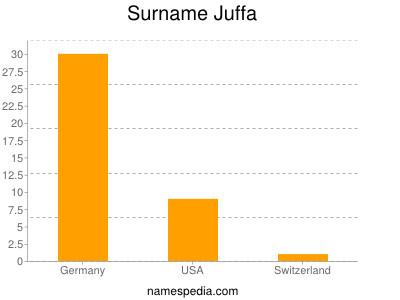 Surname Juffa