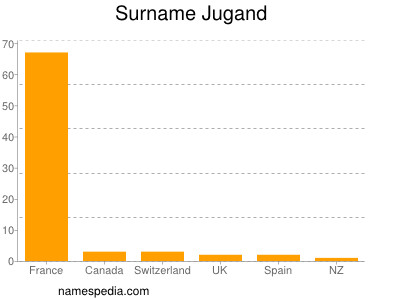 Surname Jugand
