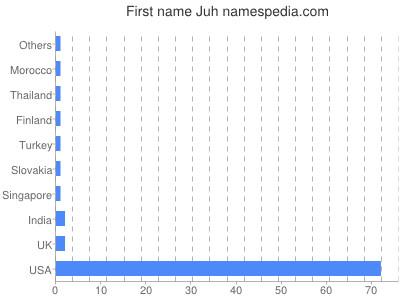 Given name Juh