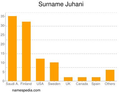 Surname Juhani