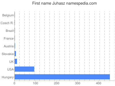 Given name Juhasz