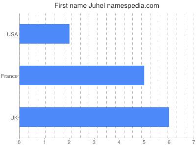 Given name Juhel