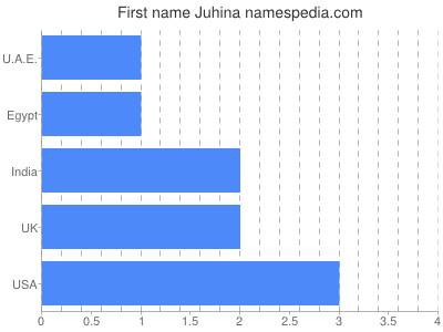 Given name Juhina