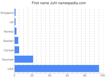 Given name Juhl