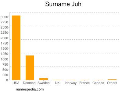 Surname Juhl