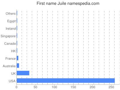 Given name Juile