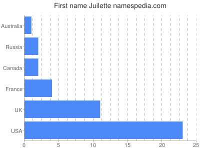 Given name Juilette