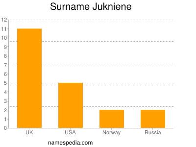 Surname Jukniene