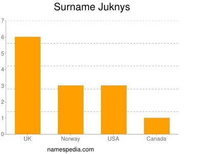Surname Juknys