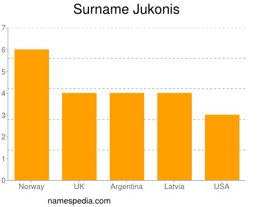 Surname Jukonis