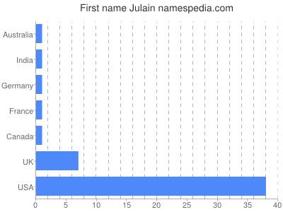 Given name Julain