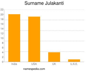 Surname Julakanti