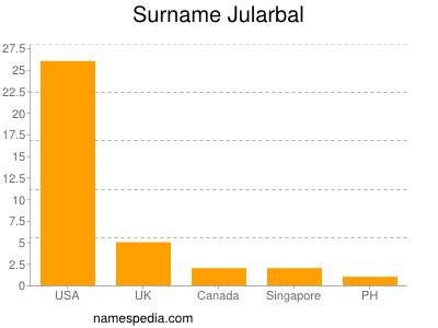 Surname Jularbal
