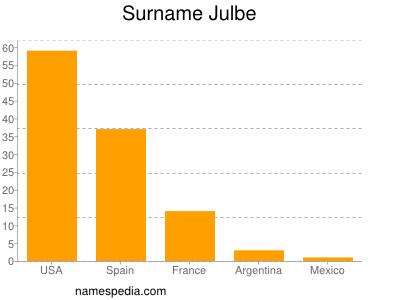 Surname Julbe