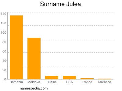 Surname Julea