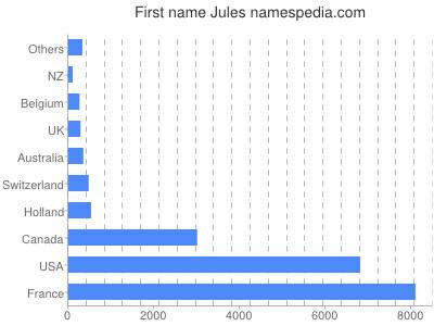 Given name Jules