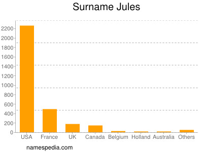 Surname Jules